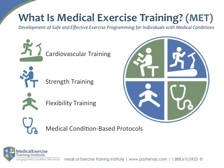 What is Medical Exercise Training?