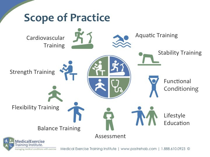 Medical Exercise Specialist - Scope of Practice