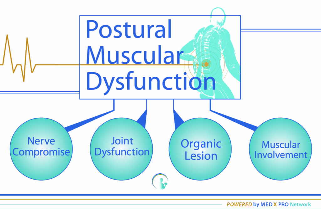 Medical Exercise Specialist......Are You Sure Your Client's Pain is Muscle or Posture??